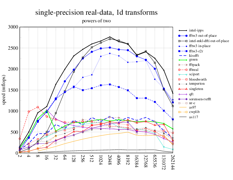 FFTWs benchmarks for single precision, real 1D data
