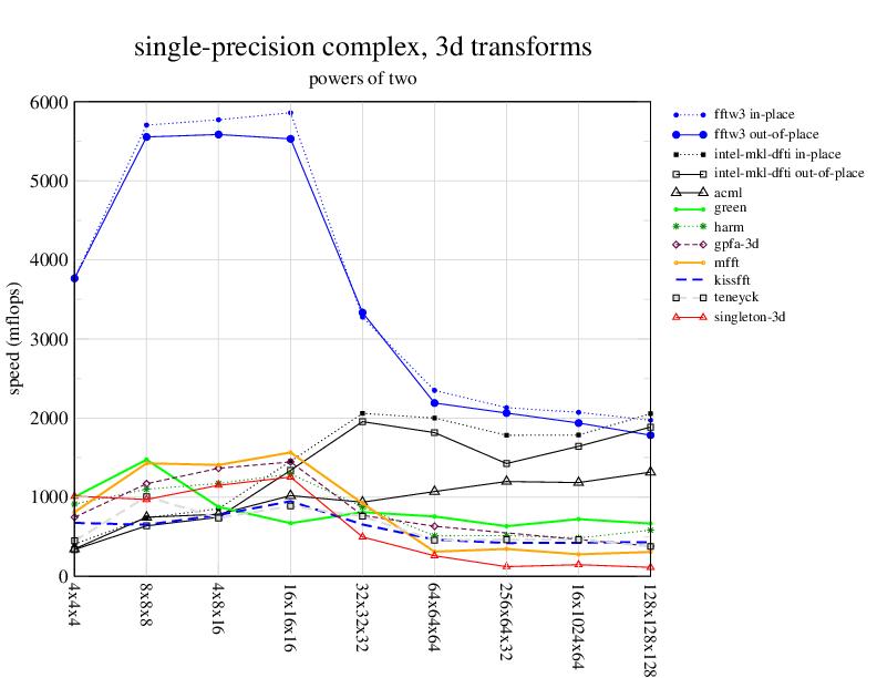 dual optimizer amd on intel machine